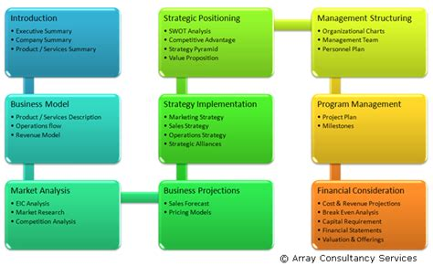 Marketing plan wikipedia png 630x388